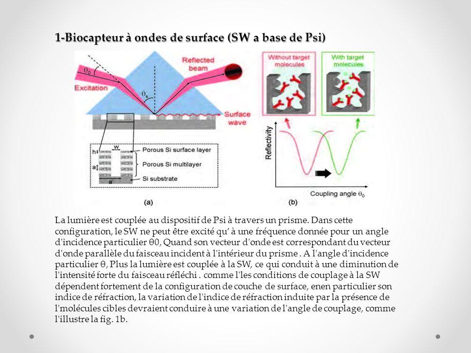 2-Biocapteur planer a base cristaux photoniques Le plane 1D PC biocapteur est constitué d une couche de PSi à porosité faible ou moyenne au-dessus d un substrat de plus grande porosité -la couche supérieure est structurée par un réseau périodique de fentes d aération qui s étendent dans la profondeur jusqu au substrat poreux sous-jacent -quand excité par un faisceau de lumière à incidence normale, un tel dispositif peut prendre en charge des modes particuliers, appelés résonances de Fano qui résultent du couplage entre les bandes discrètes du 1D PC et les états continus du milieu ambiant vu par le faisceau incident -ces résonances sont très confiné dans la couche supérieure et peuvent avoir finesse spectrale très élevée Si l appareil est bien conçu, l excitation de la résonance Fano peut conduire à un basculement total de la réflectivité à partir de zéro réflexion (c.-à transmission complète) à réflexion totale -Par conséquent, toute variation de la indice de réfraction de PSi induite par la présence de molécules cibles conduira à un changement de l résonance et à un brusque changement de la réflectivité