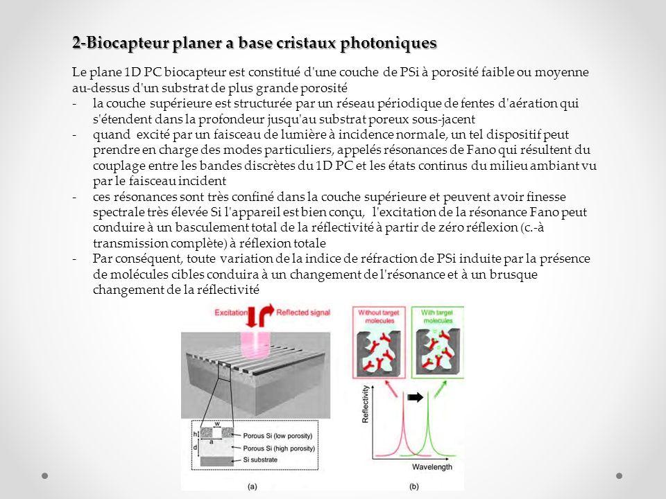 2-Biocapteur planer a base cristaux photoniques Le plane 1D PC biocapteur est constitué d'une couche de PSi à porosité faible ou moyenne au-dessus d'u