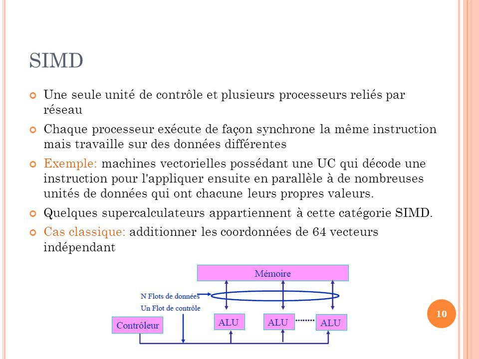 SIMD Une seule unité de contrôle et plusieurs processeurs reliés par réseau Chaque processeur exécute de façon synchrone la même instruction mais trav