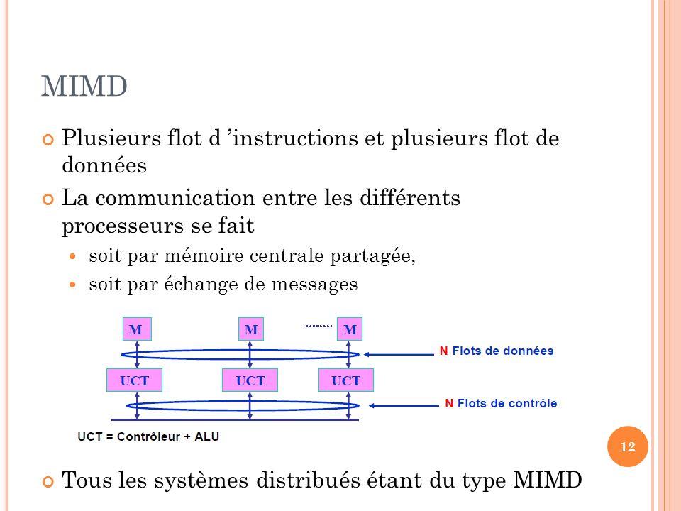 MIMD Plusieurs flot d instructions et plusieurs flot de données La communication entre les différents processeurs se fait soit par mémoire centrale pa