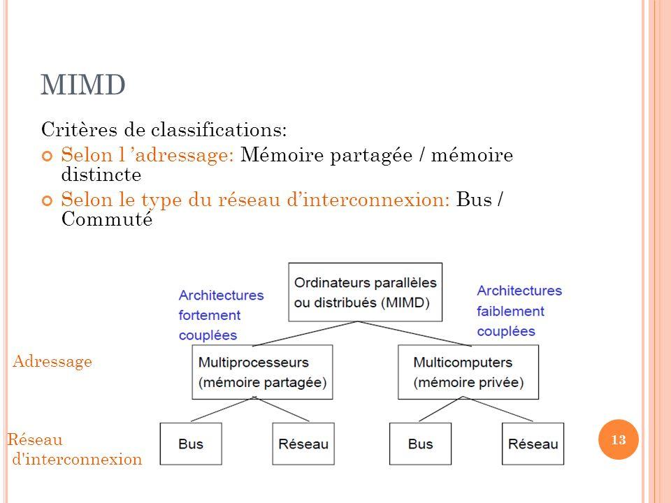 MIMD Critères de classifications: Selon l adressage: Mémoire partagée / mémoire distincte Selon le type du réseau dinterconnexion: Bus / Commuté 13 Ré