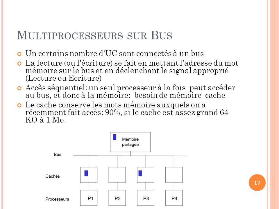 M ULTIPROCESSEURS SUR B US Un certains nombre d'UC sont connectés à un bus La lecture (ou l'écriture) se fait en mettant l'adresse du mot mémoire sur