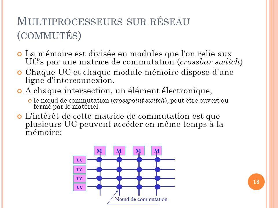 M ULTIPROCESSEURS SUR RÉSEAU ( COMMUTÉS ) La mémoire est divisée en modules que l'on relie aux UCs par une matrice de commutation ( crossbar switch )