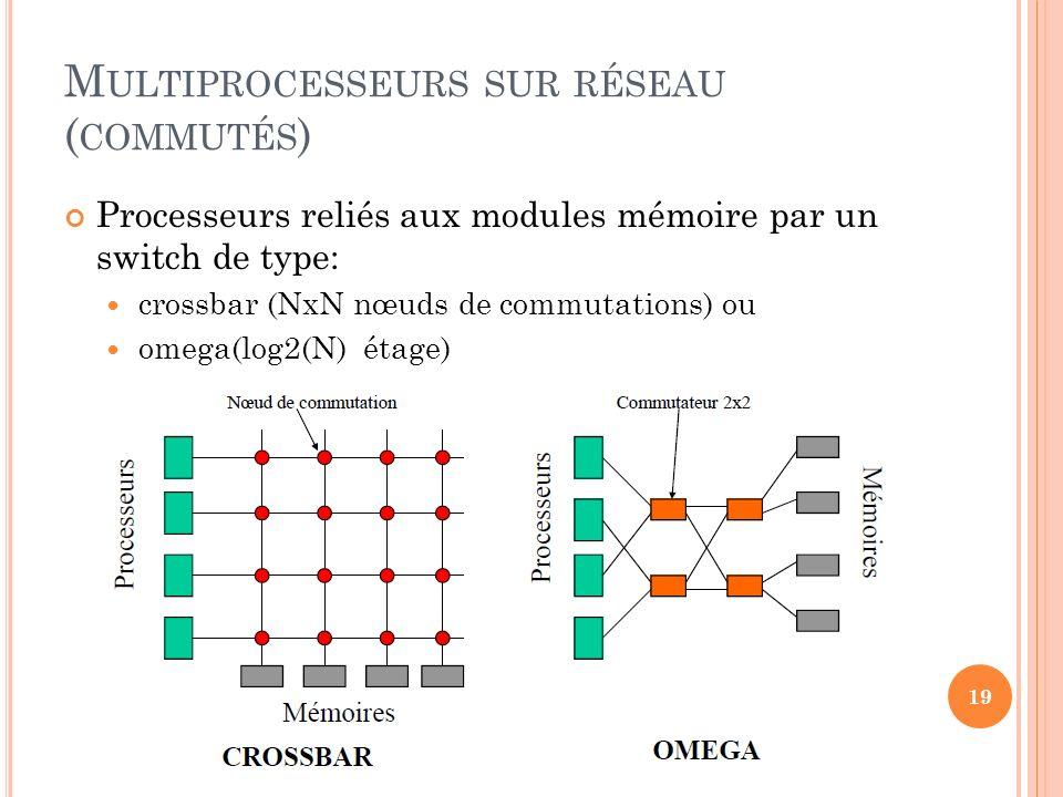 M ULTIPROCESSEURS SUR RÉSEAU ( COMMUTÉS ) Processeurs reliés aux modules mémoire par un switch de type: crossbar (NxN nœuds de commutations) ou omega(