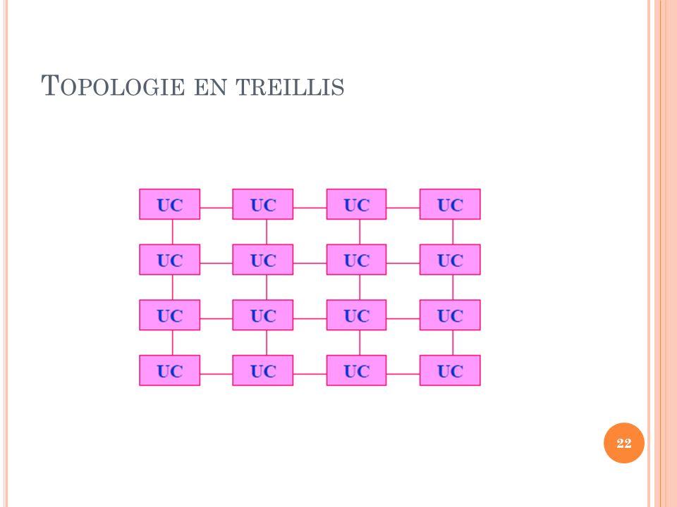 T OPOLOGIE EN TREILLIS 22