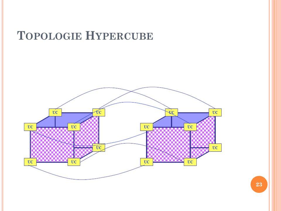 T OPOLOGIE H YPERCUBE 23