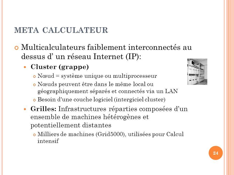 META CALCULATEUR Multicalculateurs faiblement interconnectés au dessus d un réseau Internet (IP): Cluster (grappe) Nœud = système unique ou multiproce