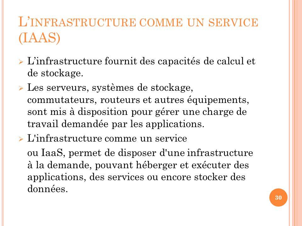L INFRASTRUCTURE COMME UN SERVICE (IAAS) Linfrastructure fournit des capacités de calcul et de stockage. Les serveurs, systèmes de stockage, commutate