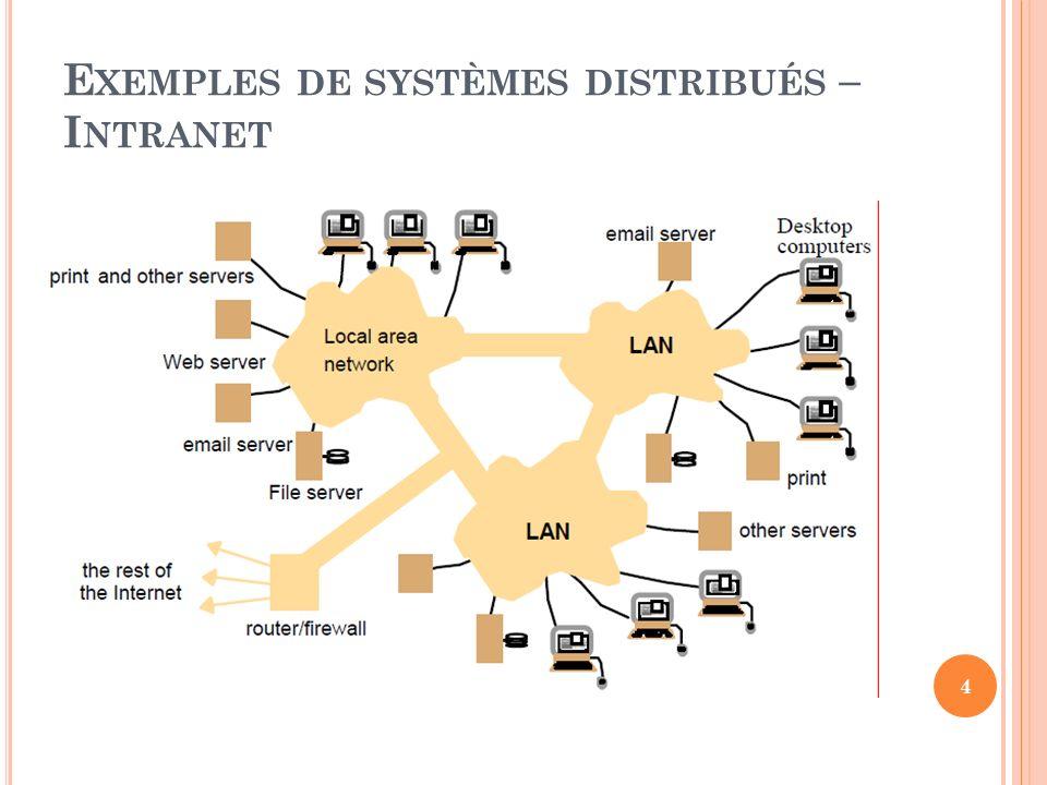 E XEMPLES DE SYSTÈMES DISTRIBUÉS – I NTRANET 4