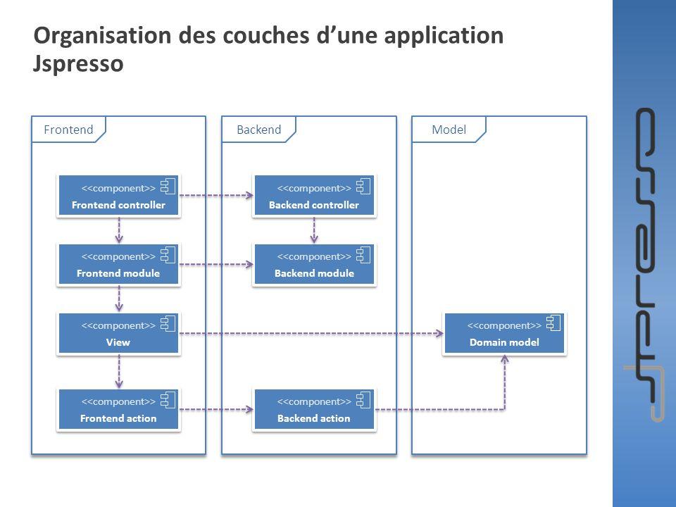 Organisation des couches dune application Jspresso > Frontend action > Frontend action > View > View > Frontend module > Frontend module > Frontend co