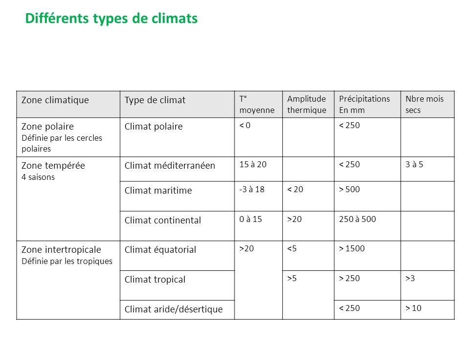 Zone climatiqueType de climat T° moyenne Amplitude thermique Précipitations En mm Nbre mois secs Zone polaire Définie par les cercles polaires Climat polaire < 0< 250 Zone tempérée 4 saisons Climat méditerranéen 15 à 20< 2503 à 5 Climat maritime -3 à 18< 20> 500 Climat continental 0 à 15>20250 à 500 Zone intertropicale Définie par les tropiques Climat équatorial >20<5> 1500 Climat tropical >5> 250>3 Climat aride/désertique < 250> 10 Différents types de climats