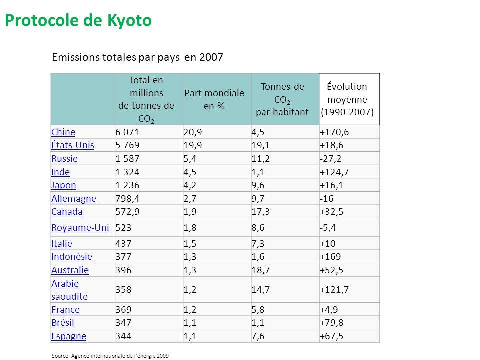 Protocole de Kyoto C Total en millions de tonnes de CO 2 Part mondiale en % Tonnes de CO 2 par habitant Évolution moyenne (1990-2007) Chine6 07120,94,5+170,6 États-Unis5 76919,919,1+18,6 Russie1 5875,411,2-27,2 Inde1 3244,51,1+124,7 Japon1 2364,29,6+16,1 Allemagne798,42,79,7-16 Canada572,91,917,3+32,5 Royaume-Uni5231,88,6-5,4 Italie4371,57,3+10 Indonésie3771,31,6+169 Australie3961,318,7+52,5 Arabie saoudite 3581,214,7+121,7 France3691,25,8+4,9 Brésil3471,1 +79,8 Espagne3441,17,6+67,5 Emissions totales par pays en 2007 Source: Agence internationale de lénergie 2009