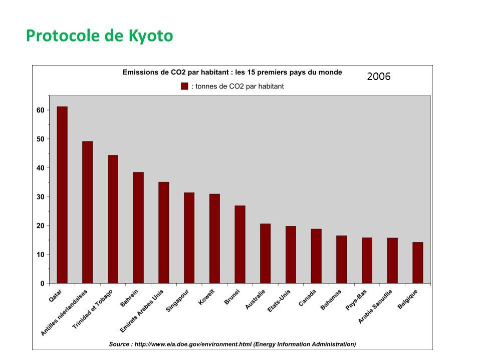 Protocole de Kyoto 2006