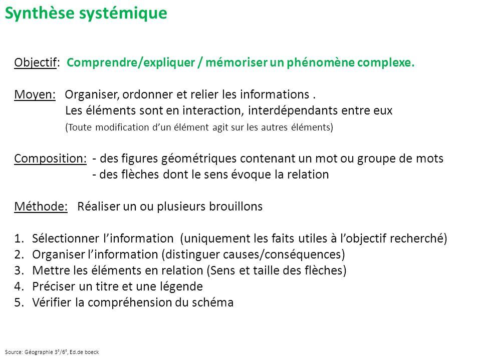 Synthèse systémique Objectif: Comprendre/expliquer / mémoriser un phénomène complexe.