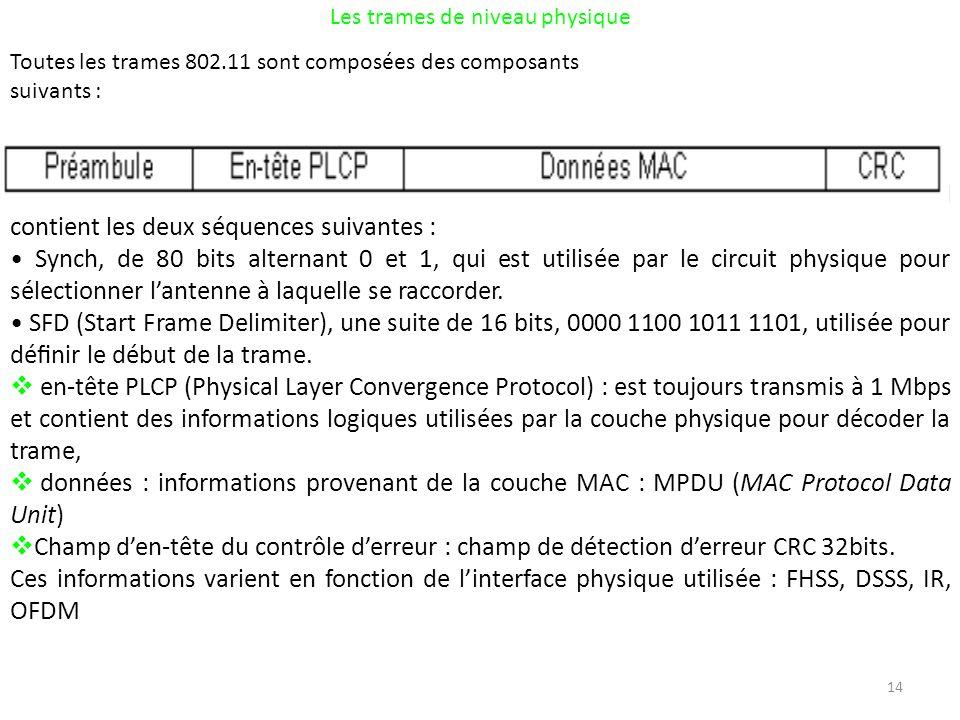 14 Les trames de niveau physique Toutes les trames 802.11 sont composées des composants suivants : préambule : détection du signal, synchronisation, détection du début de trame.