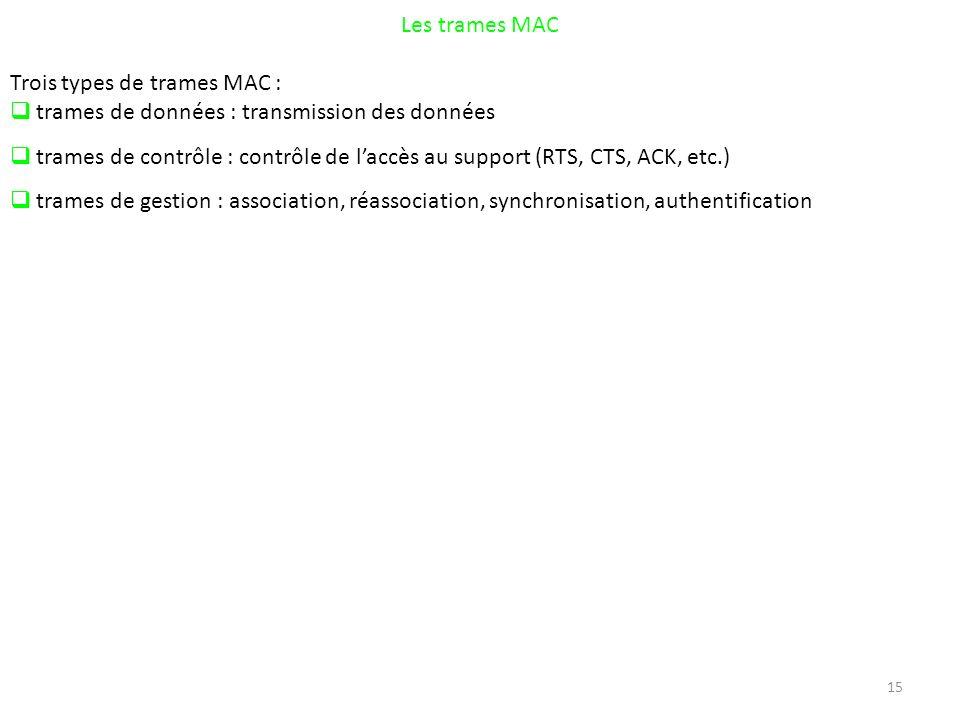 15 Les trames MAC Trois types de trames MAC : trames de données : transmission des données trames de contrôle : contrôle de laccès au support (RTS, CTS, ACK, etc.) trames de gestion : association, réassociation, synchronisation, authentification