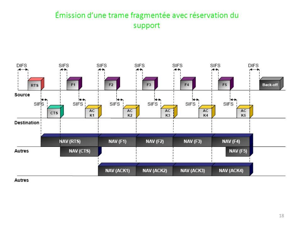 18 Émission dune trame fragmentée avec réservation du support