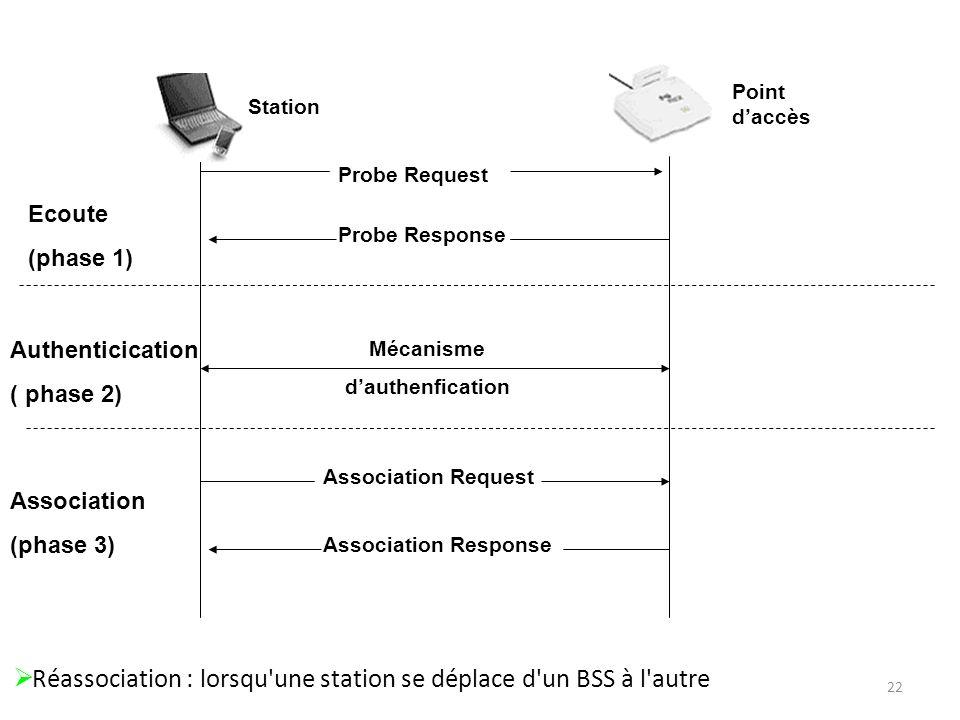 22 Point daccès Station Probe Request Probe Response Ecoute (phase 1) Mécanisme dauthenfication Authenticication ( phase 2) Association Request Association Response Association (phase 3) Réassociation : lorsqu une station se déplace d un BSS à l autre
