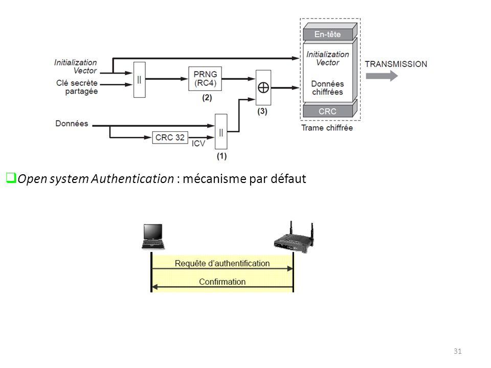 31 Open system Authentication : mécanisme par défaut