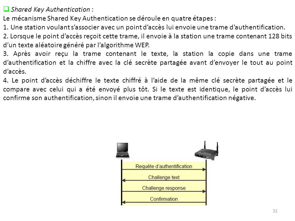 32 Shared Key Authentication : Le mécanisme Shared Key Authentication se déroule en quatre étapes : 1.