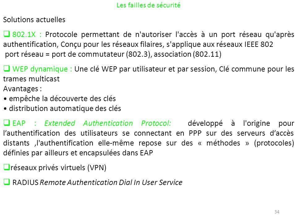 34 Les failles de sécurité Solutions actuelles 802.1X : Protocole permettant de n autoriser l accès à un port réseau qu après authentification, Conçu pour les réseaux filaires, s applique aux réseaux IEEE 802 port réseau = port de commutateur (802.3), association (802.11) WEP dynamique : Une clé WEP par utilisateur et par session, Clé commune pour les trames multicast Avantages : empêche la découverte des clés distribution automatique des clés EAP : Extended Authentication Protocol: développé à l origine pour lauthentification des utilisateurs se connectant en PPP sur des serveurs daccès distants,l authentification elle-même repose sur des « méthodes » (protocoles) définies par ailleurs et encapsulées dans EAP réseaux privés virtuels (VPN) RADIUS Remote Authentication Dial In User Service