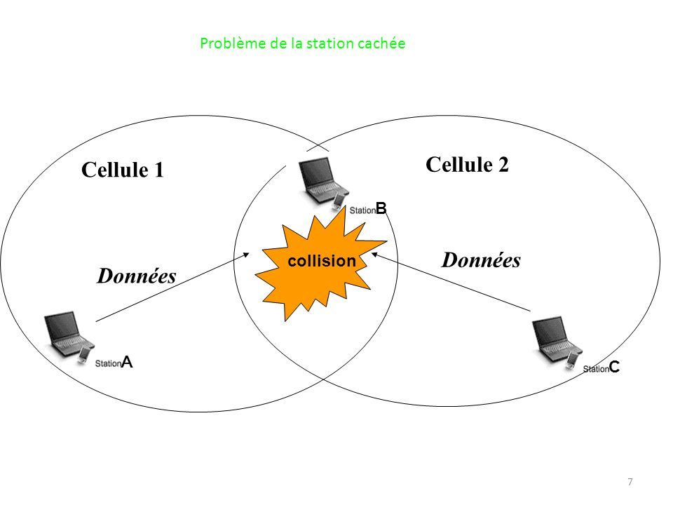 7 collision Cellule 1 Cellule 2 Données A B C Problème de la station cachée