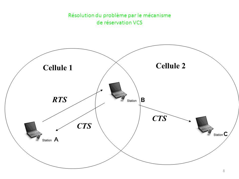 8 Cellule 1 Cellule 2 A B C RTS CTS Résolution du problème par le mécanisme de réservation VCS