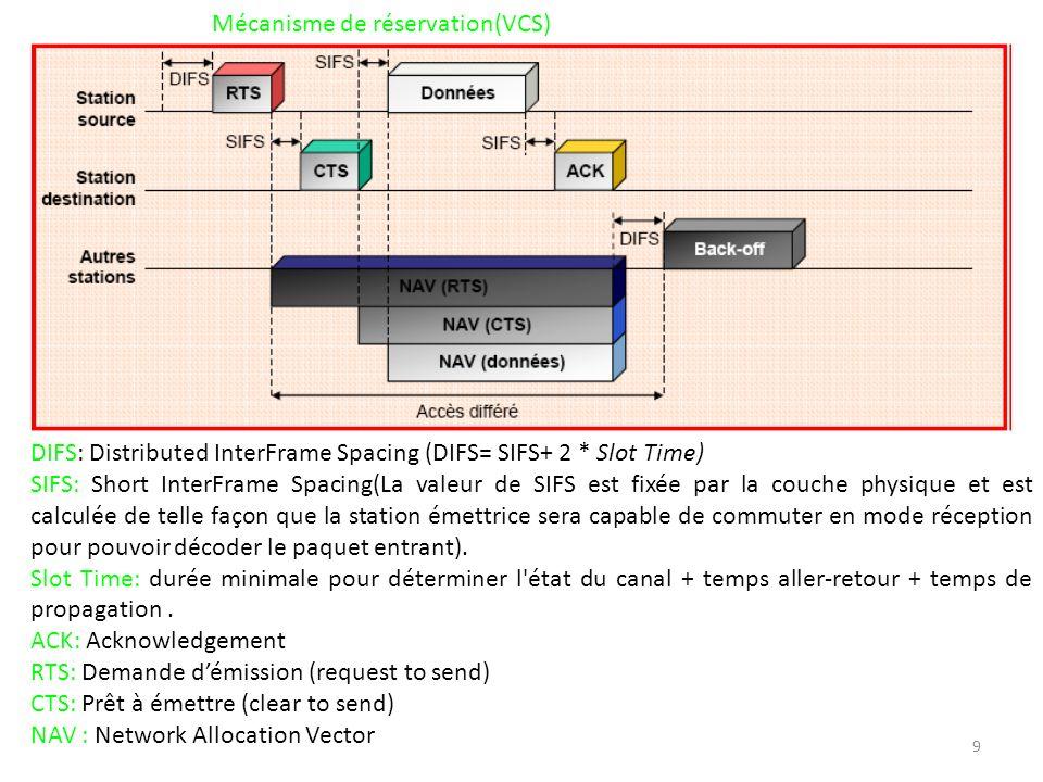 9 Mécanisme de réservation(VCS) DIFS: Distributed InterFrame Spacing (DIFS= SIFS+ 2 * Slot Time) SIFS: Short InterFrame Spacing(La valeur de SIFS est fixée par la couche physique et est calculée de telle façon que la station émettrice sera capable de commuter en mode réception pour pouvoir décoder le paquet entrant).