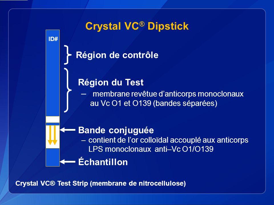 Échantillon Bande conjuguée –contient de lor colloïdal accouplé aux anticorps LPS monoclonaux anti–Vc O1/O139 Région de contrôle Région du Test – membrane revêtue danticorps monoclonaux au Vc O1 et O139 (bandes séparées) ID# Crystal VC ® Dipstick Crystal VC® Test Strip (membrane de nitrocellulose)