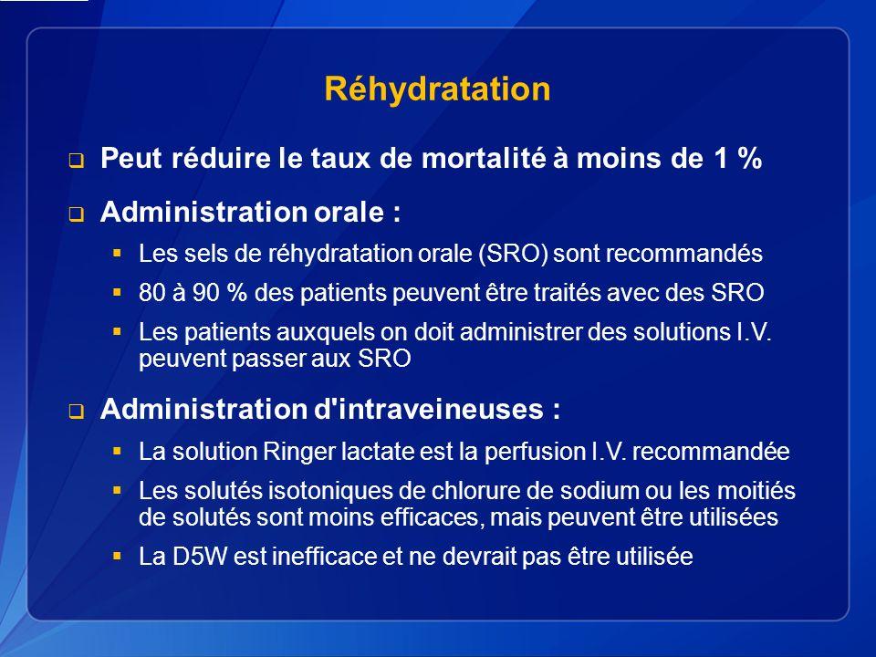 Réhydratation Peut réduire le taux de mortalité à moins de 1 % Administration orale : Les sels de réhydratation orale (SRO) sont recommandés 80 à 90 % des patients peuvent être traités avec des SRO Les patients auxquels on doit administrer des solutions I.V.