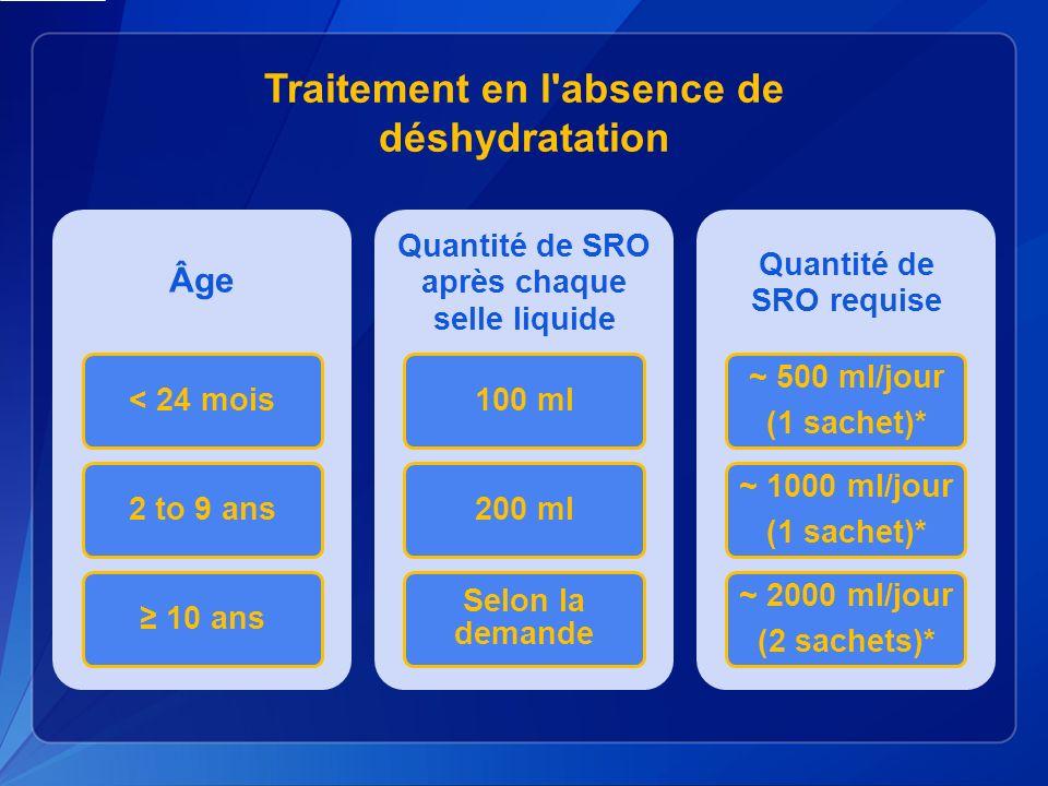Traitement en l absence de déshydratation Âge < 24 mois2 to 9 ans 10 ans Quantité de SRO après chaque selle liquide 100 ml200 ml Selon la demande Quantité de SRO requise ~ 500 ml/jour (1 sachet)* ~ 1000 ml/jour (1 sachet)* ~ 2000 ml/jour (2 sachets)*