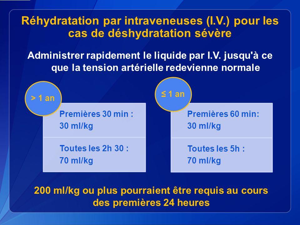 Réhydratation par intraveneuses (I.V.) pour les cas de déshydratation sévère Administrer rapidement le liquide par I.V.