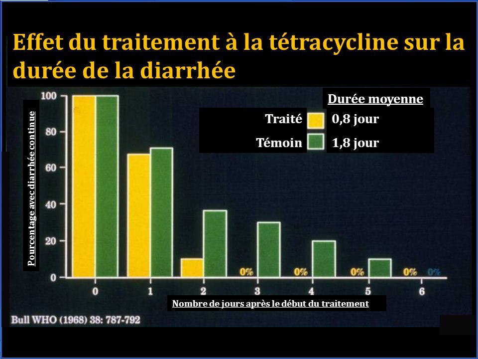 Effet du traitement à la tétracycline sur la durée de la diarrhée Durée moyenne Traité Témoin 0,8 jour 1,8 jour Pourcentage avec diarrhée continue Nombre de jours après le début du traitement