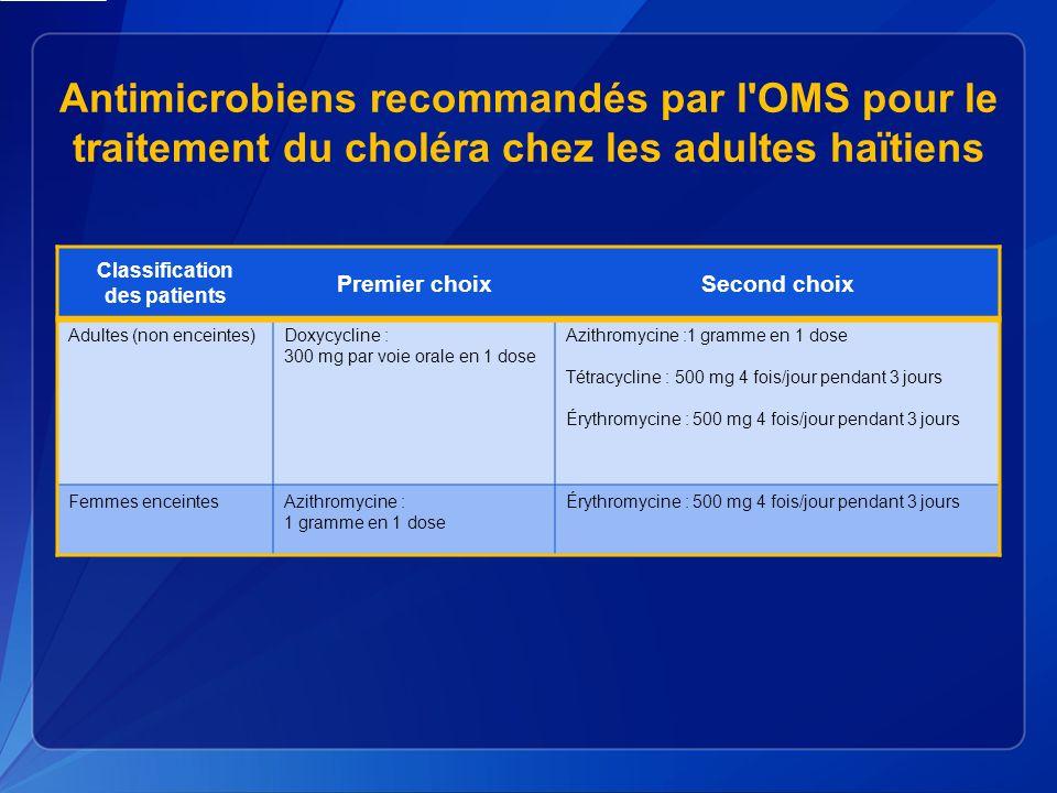 Antimicrobiens recommandés par l OMS pour le traitement du choléra chez les adultes haïtiens Classification des patients Premier choixSecond choix Adultes (non enceintes)Doxycycline : 300 mg par voie orale en 1 dose Azithromycine :1 gramme en 1 dose Tétracycline : 500 mg 4 fois/jour pendant 3 jours Érythromycine : 500 mg 4 fois/jour pendant 3 jours Femmes enceintesAzithromycine : 1 gramme en 1 dose Érythromycine : 500 mg 4 fois/jour pendant 3 jours