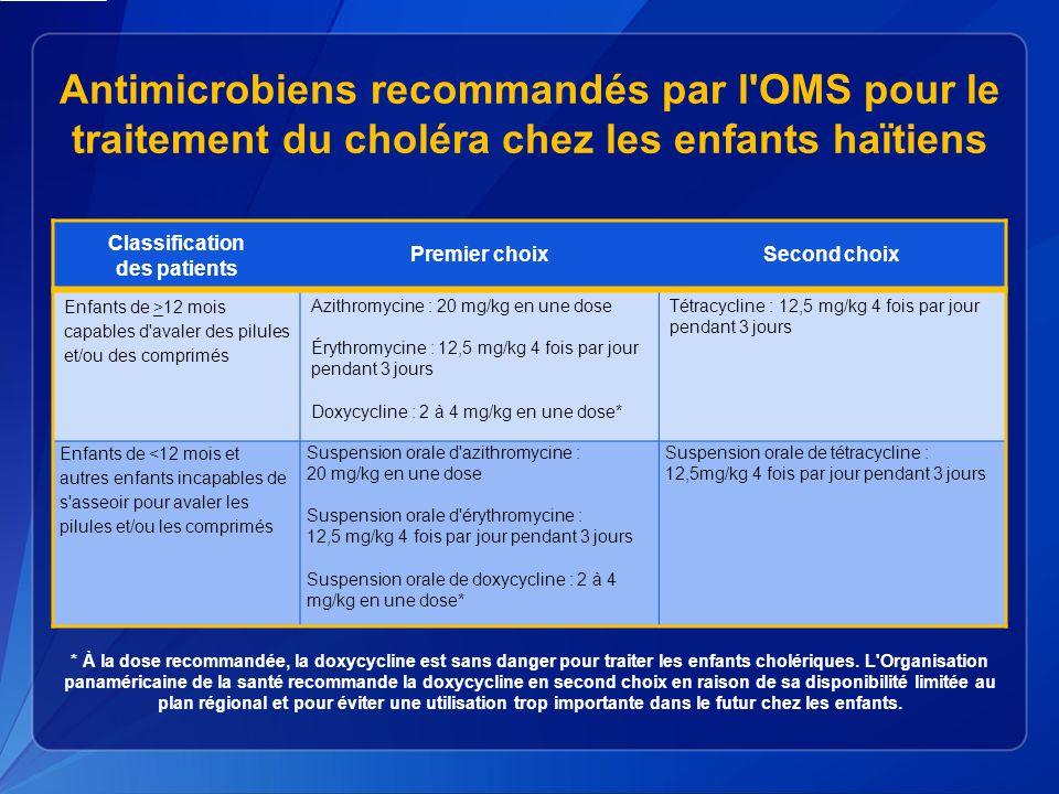 Antimicrobiens recommandés par l OMS pour le traitement du choléra chez les enfants haïtiens Classification des patients Premier choixSecond choix Enfants de >12 mois capables d avaler des pilules et/ou des comprimés Azithromycine : 20 mg/kg en une dose Érythromycine : 12,5 mg/kg 4 fois par jour pendant 3 jours Doxycycline : 2 à 4 mg/kg en une dose* Tétracycline : 12,5 mg/kg 4 fois par jour pendant 3 jours Enfants de <12 mois et autres enfants incapables de s asseoir pour avaler les pilules et/ou les comprimés Suspension orale d azithromycine : 20 mg/kg en une dose Suspension orale d érythromycine : 12,5 mg/kg 4 fois par jour pendant 3 jours Suspension orale de doxycycline : 2 à 4 mg/kg en une dose* Suspension orale de tétracycline : 12,5mg/kg 4 fois par jour pendant 3 jours * À la dose recommandée, la doxycycline est sans danger pour traiter les enfants cholériques.