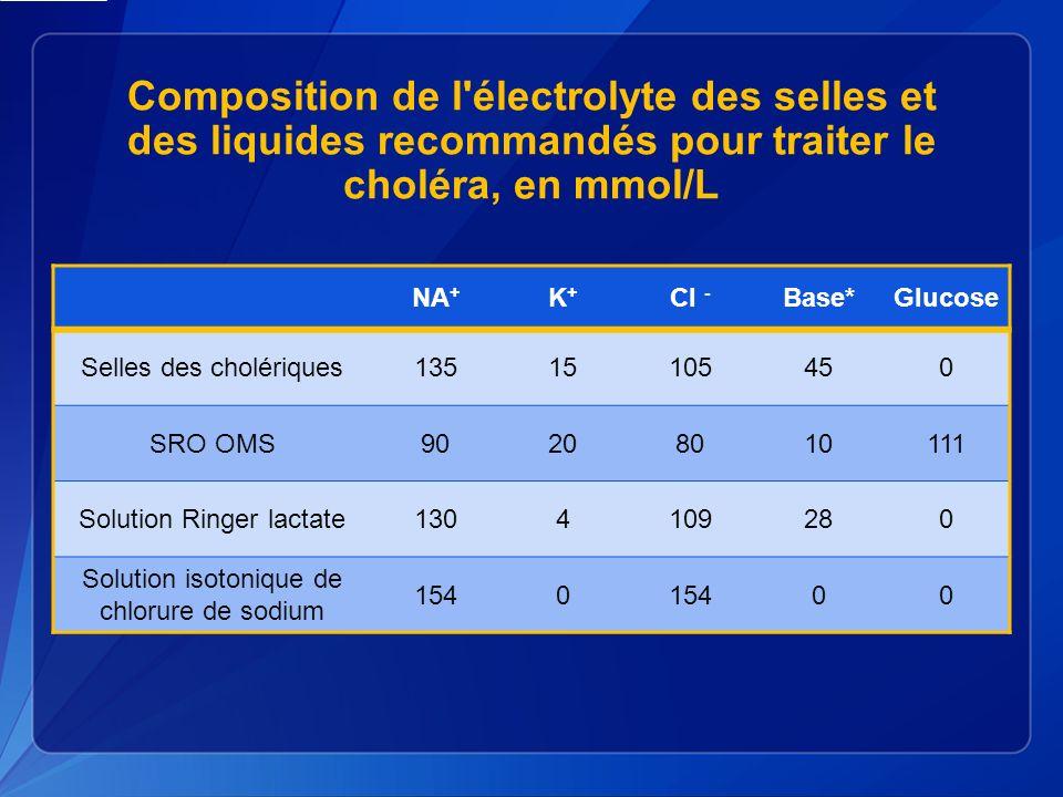 Test Rapide – Interprétation 1 2 3 4 5 Positif V.cholerae O1 Positif V.