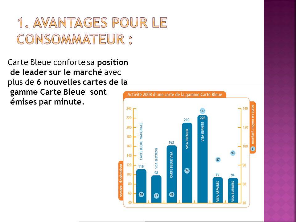 Carte Bleue conforte sa position de leader sur le marché avec plus de 6 nouvelles cartes de la gamme Carte Bleue sont émises par minute.