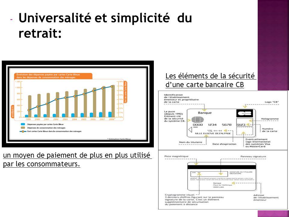 - Universalité et simplicité du retrait: Les éléments de la sécurité dune carte bancaire CB un moyen de paiement de plus en plus utilisé par les conso