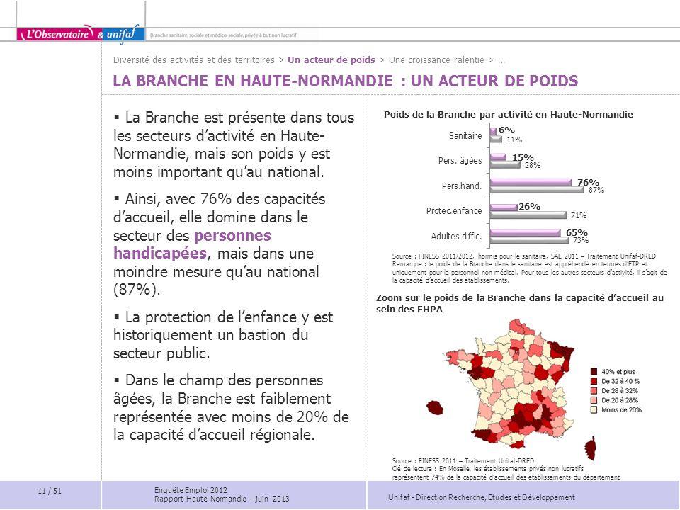 Unifaf - Direction Recherche, Etudes et Développement Poids de la Branche par activité en Haute-Normandie LA BRANCHE EN HAUTE-NORMANDIE : UN ACTEUR DE