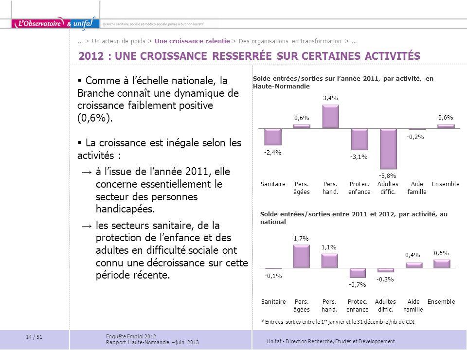 Unifaf - Direction Recherche, Etudes et Développement 2012 : UNE CROISSANCE RESSERRÉE SUR CERTAINES ACTIVITÉS Comme à léchelle nationale, la Branche c