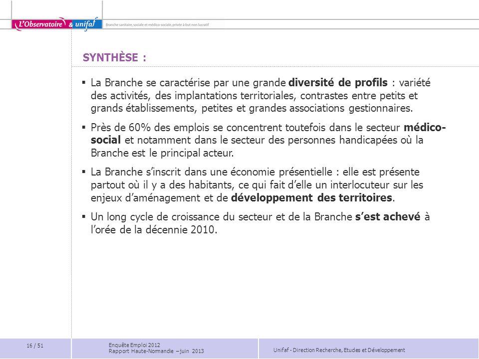 Unifaf - Direction Recherche, Etudes et Développement SYNTHÈSE : La Branche se caractérise par une grande diversité de profils : variété des activités