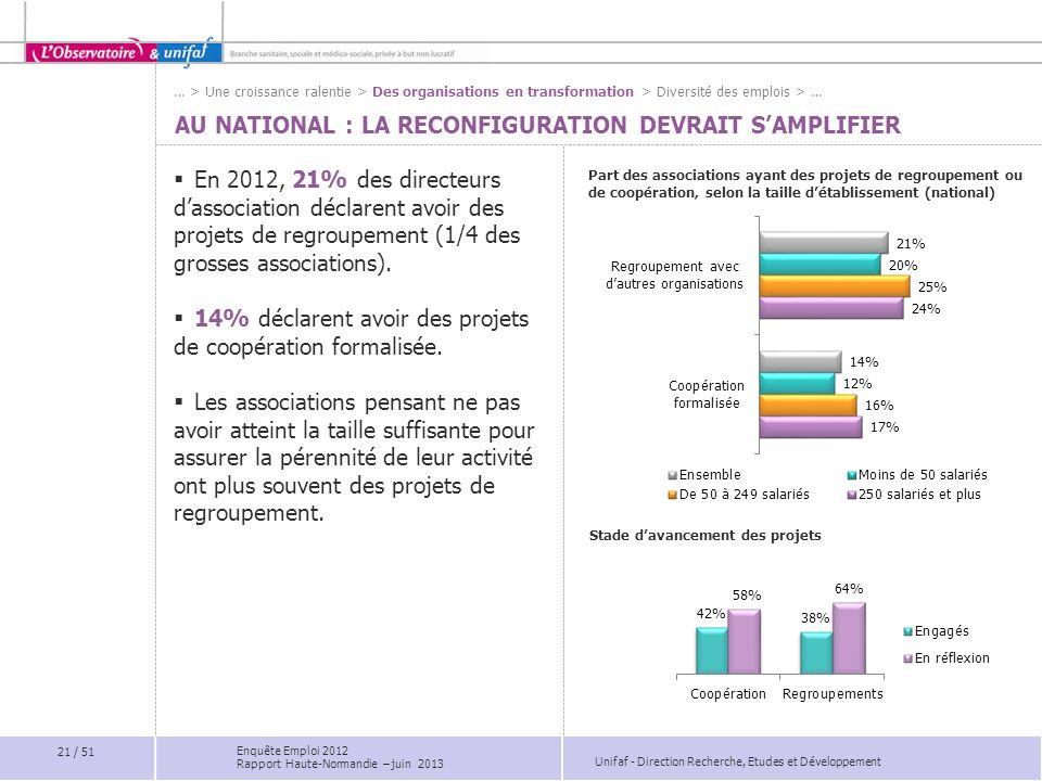 Unifaf - Direction Recherche, Etudes et Développement AU NATIONAL : LA RECONFIGURATION DEVRAIT SAMPLIFIER En 2012, 21% des directeurs dassociation déc