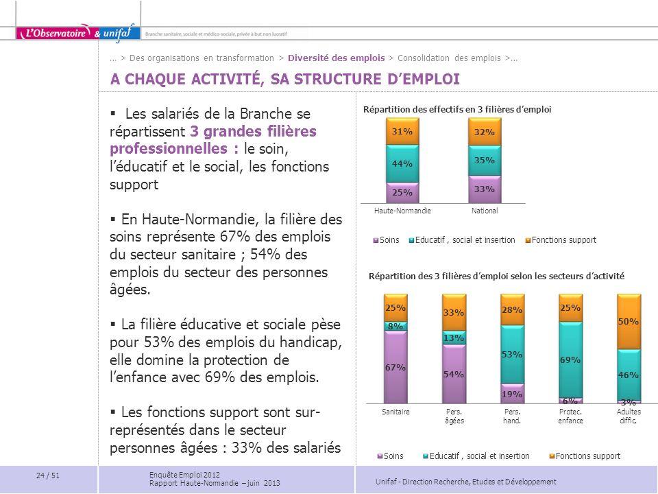 Unifaf - Direction Recherche, Etudes et Développement A CHAQUE ACTIVITÉ, SA STRUCTURE DEMPLOI Les salariés de la Branche se répartissent 3 grandes fil