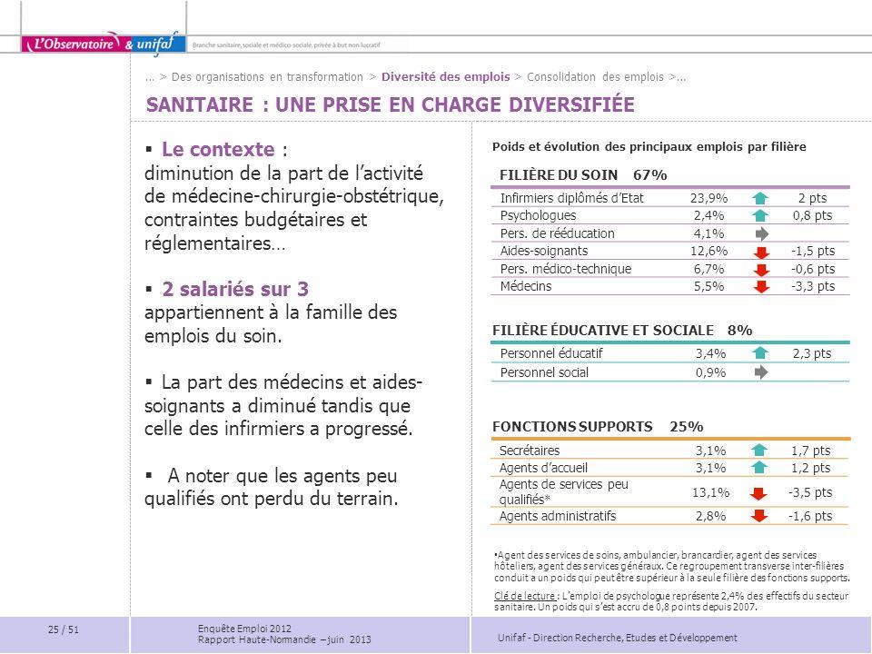 Unifaf - Direction Recherche, Etudes et Développement SANITAIRE : UNE PRISE EN CHARGE DIVERSIFIÉE FILIÈRE DU SOIN 67% Poids et évolution des principau