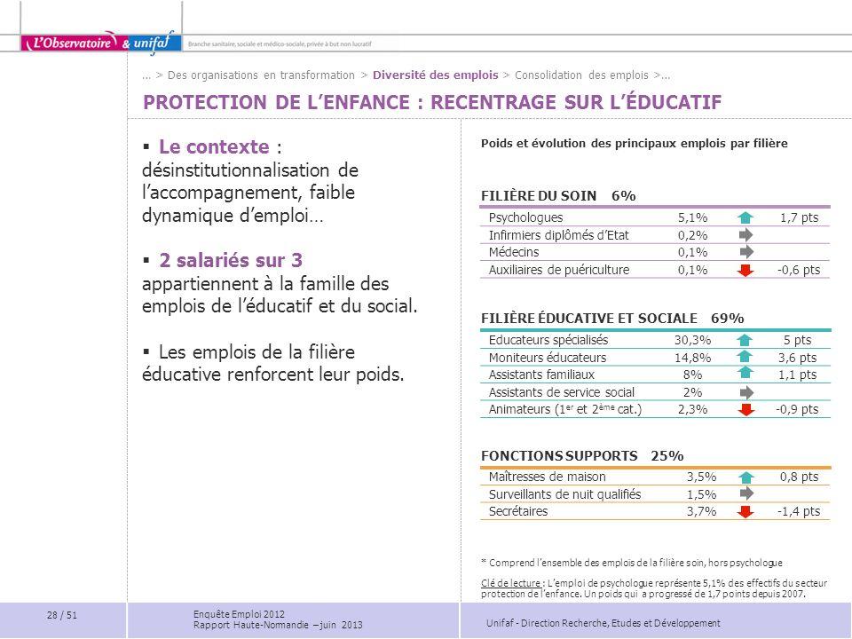 Unifaf - Direction Recherche, Etudes et Développement PROTECTION DE LENFANCE : RECENTRAGE SUR LÉDUCATIF … > Des organisations en transformation > Dive