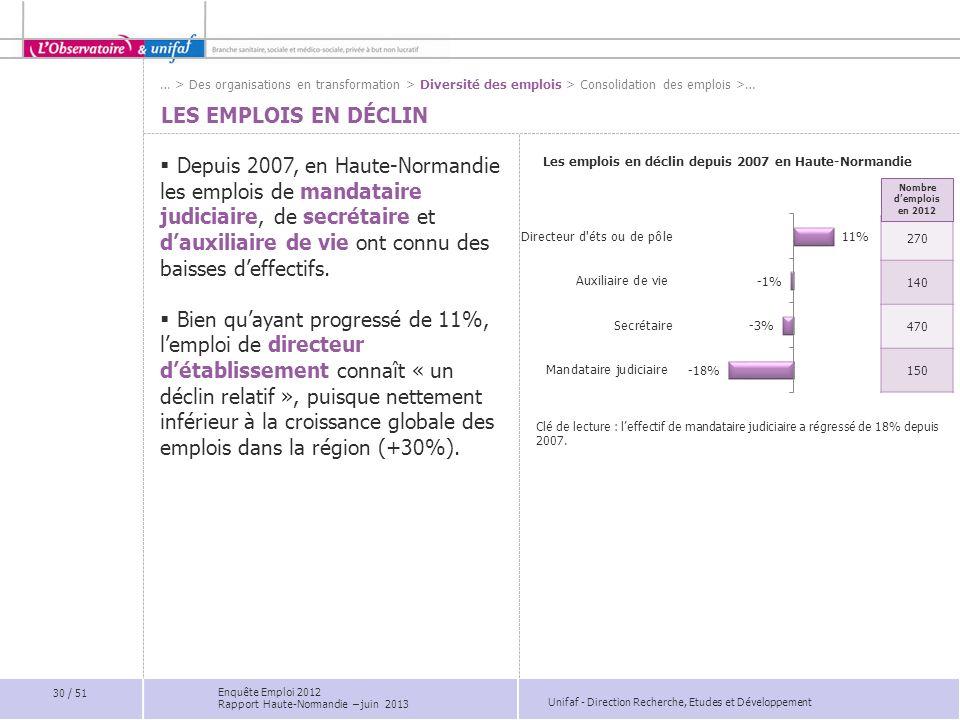 Unifaf - Direction Recherche, Etudes et Développement LES EMPLOIS EN DÉCLIN Depuis 2007, en Haute-Normandie les emplois de mandataire judiciaire, de s