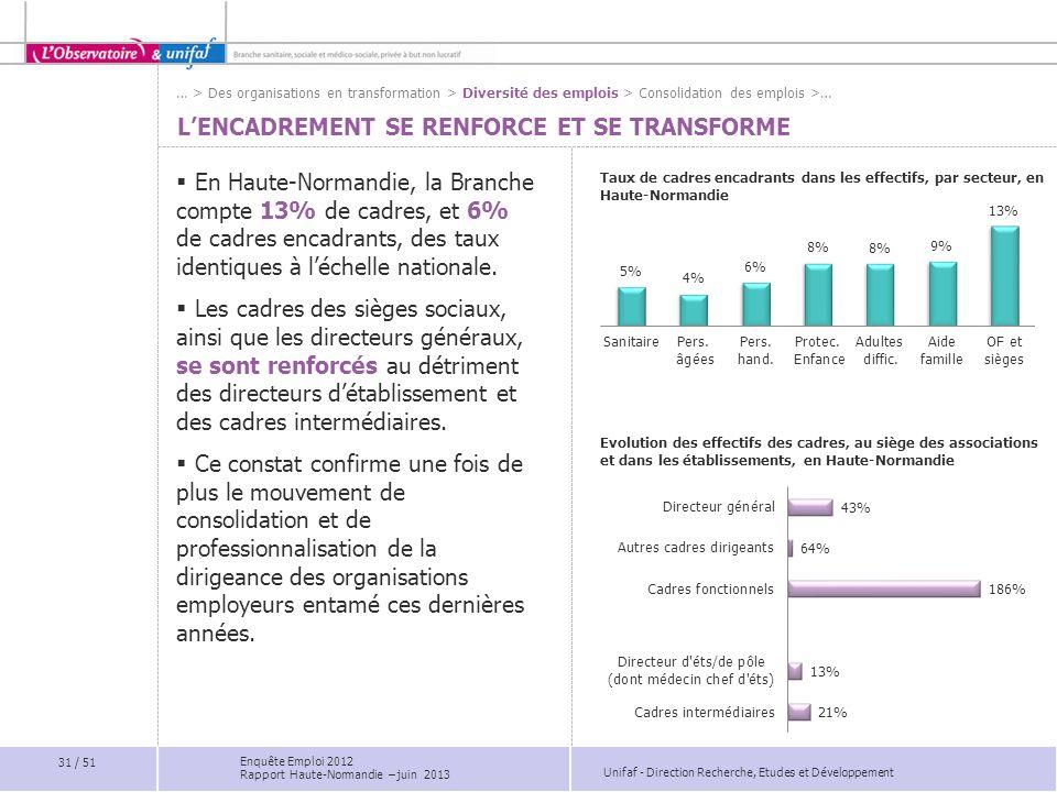 Unifaf - Direction Recherche, Etudes et Développement LENCADREMENT SE RENFORCE ET SE TRANSFORME En Haute-Normandie, la Branche compte 13% de cadres, e