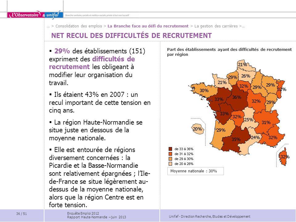 Unifaf - Direction Recherche, Etudes et Développement NET RECUL DES DIFFICULTÉS DE RECRUTEMENT Part des établissements ayant des difficultés de recrut