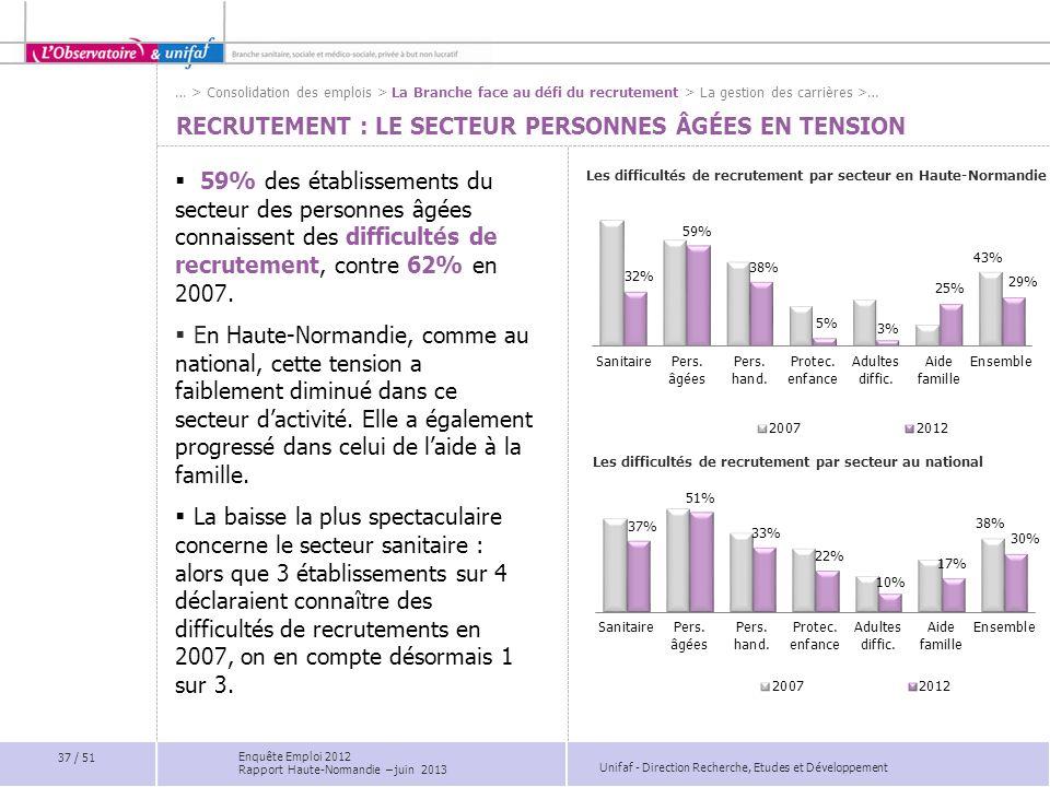Unifaf - Direction Recherche, Etudes et Développement RECRUTEMENT : LE SECTEUR PERSONNES ÂGÉES EN TENSION Les difficultés de recrutement par secteur e