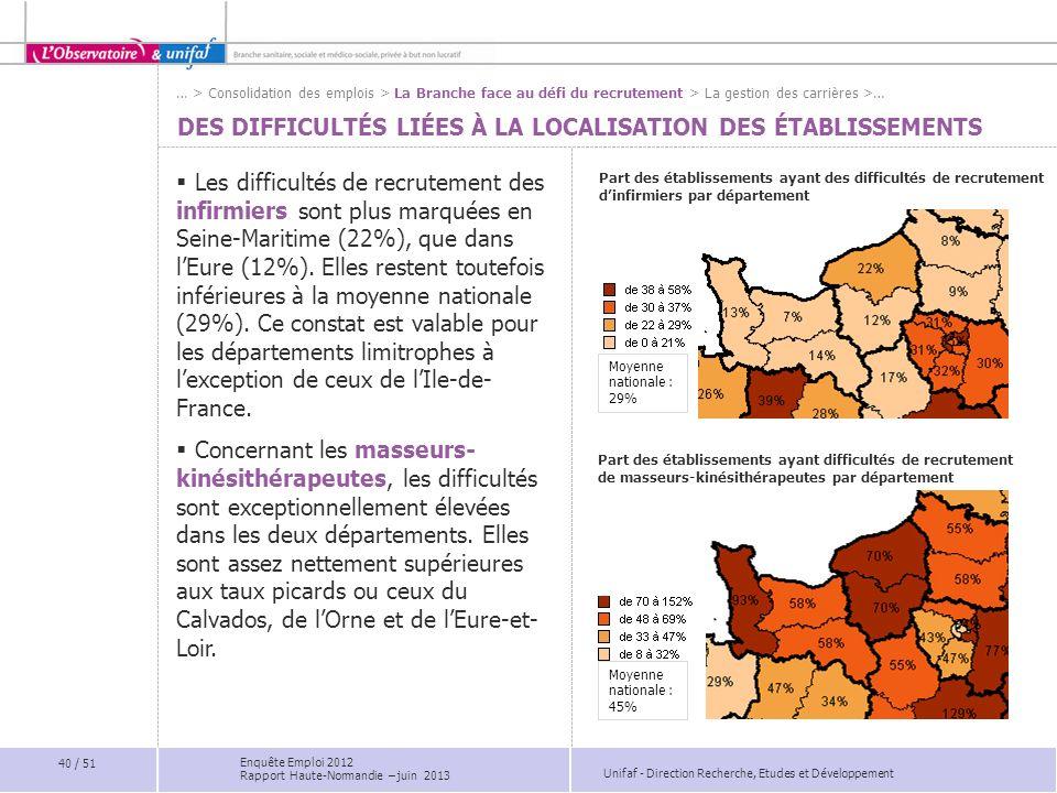 Unifaf - Direction Recherche, Etudes et Développement DES DIFFICULTÉS LIÉES À LA LOCALISATION DES ÉTABLISSEMENTS Part des établissements ayant des dif